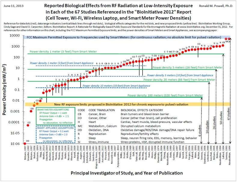 PowellReportBioinitiativeAMS-fig2